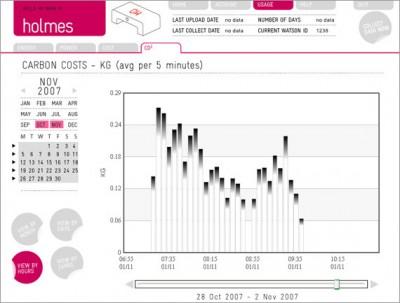 holmes 400x303 Energieverbrauch visualisieren  Wattson & Holmes von DIY KYOTO